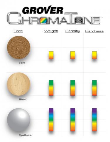Grover Pro ChromaTone™ Cores